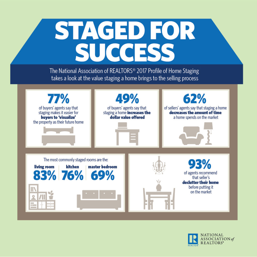 home staging statistics atwell staged home. Black Bedroom Furniture Sets. Home Design Ideas