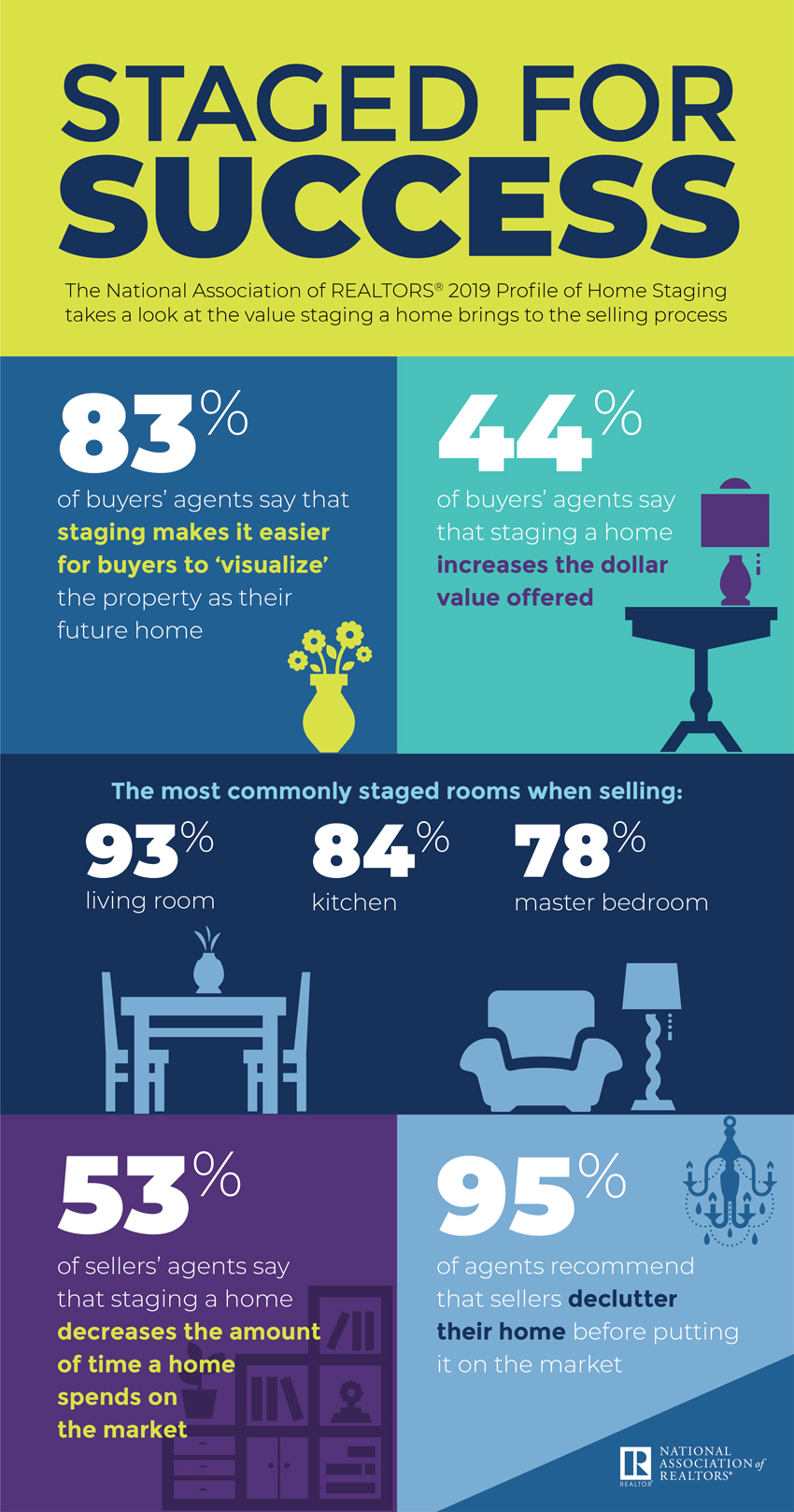 Home Staging Statistics - AtWell Staged Home